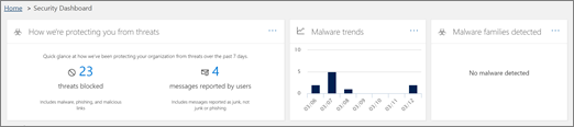 Threat protection widgets across the top of the Security Dashboard