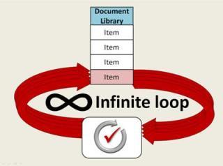 Conceptual diagram of recursive workflow