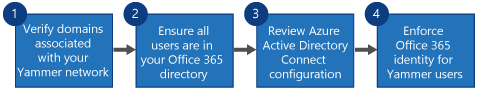 Flowchart showing four steps to replace Yammer SSO and Yammer DSync with Office 365 sign-in for Yammer and Azure Active Directory Connect.