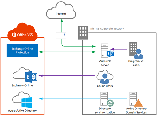 Using the Office 365 Hybrid Configuration Wizard (Part 1)