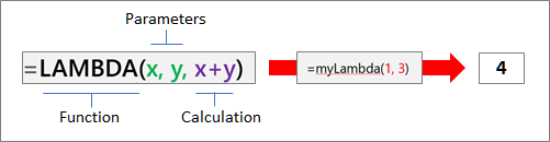 How the LAMBDA function works