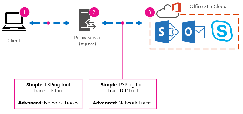 Basic network with client, proxy, and cloud, and tools suggestions PSPing, TraceTCP, and network traces.
