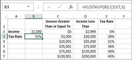 A typical use of the VLOOKUP function