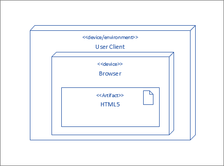 UserClient node, containing Browser node which contains the HTML5 artifact