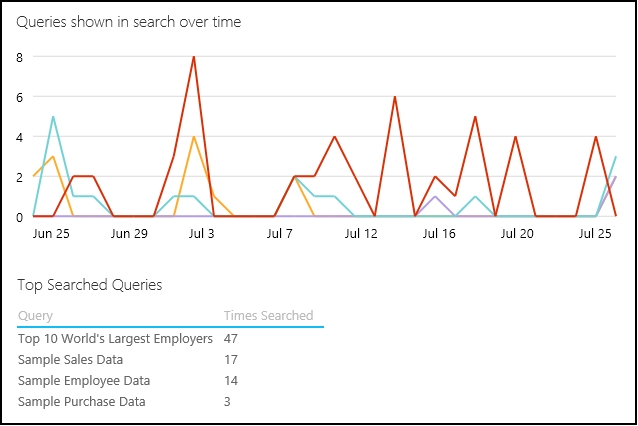 Shared queries shown in search over time
