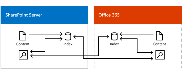 Figure showing searches from Office 365 getting results from the on-premises search index and the Office 365 index, and searches from the on-premises index getting results from the on-premises search index and the Office 365 index