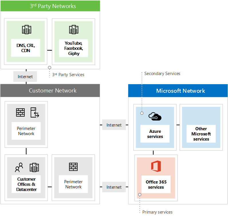 Shows the three different types of network endpoints when using Office 365