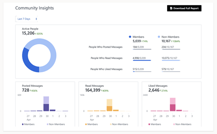 View Yammer Community Insights