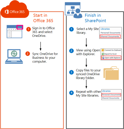 move sharepoint server 2010 my site library files to office 365