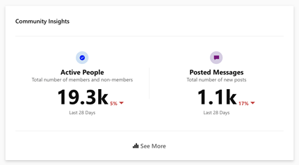 View Yammer Community Insights about people