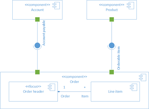 A sample UML component diagram.