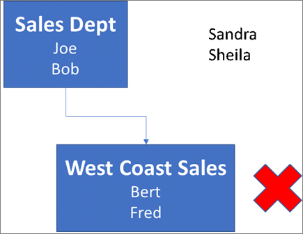 Diagram shows a box labeled Sales Dept, that contains names Joe and Bob, and it's connected to a box below it labeled West Coast Sales with names Bert and Fred. Next to the box is a red X. The names Sandra and Sheila are in the upper-right of the diagram.