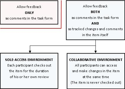 Differing modes of allowing and providing feedback