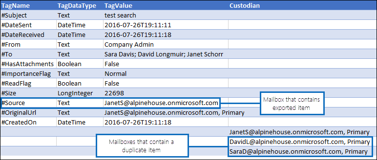 Viewing info about duplicate items in the Manifest.xml report