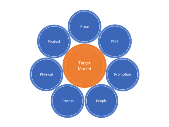 Marketing strategies template.