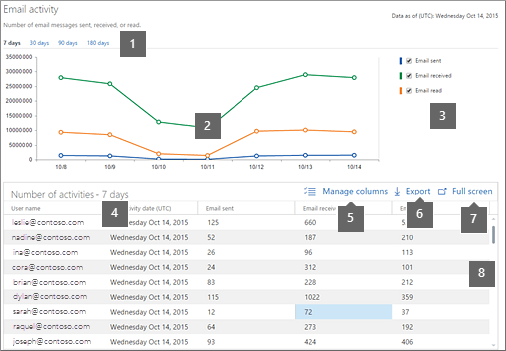 Activity report in Office 365