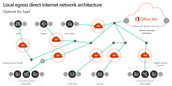 Local egress network architecture
