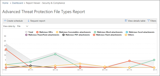 ATP File Types report