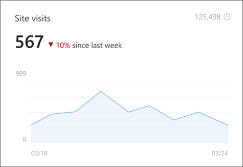 Image of site visits in site analytics that shows the number of unique and lifetime viewers.