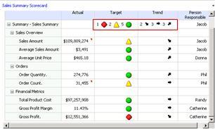 Screenshot of indicator rollups for individual KPIs