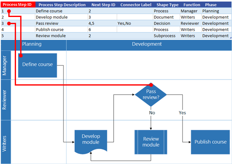 create a data visualizer diagram visio Excel Charts excel process map interaction with visio flow chart process step id