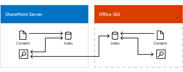 Illustration shows an on-premises search center getting results from the search index in Office 365 and the search index in SharePoint Server.