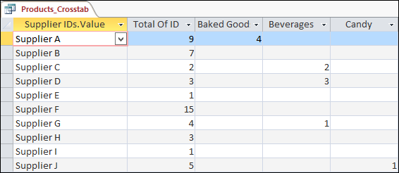 Make summary data easier to read by using a crosstab query