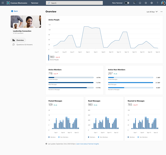 Screenshot showing the overview of community insights in Yammer