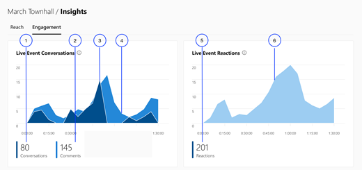 Screenshot showing the first part of the Engagement section in Yammer live events