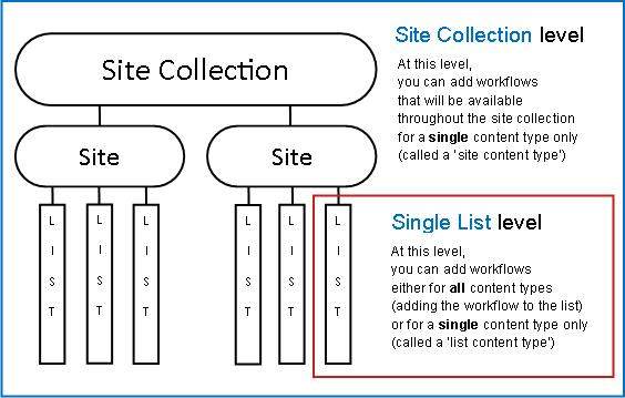 Map of site collection with 3 ways to add explained
