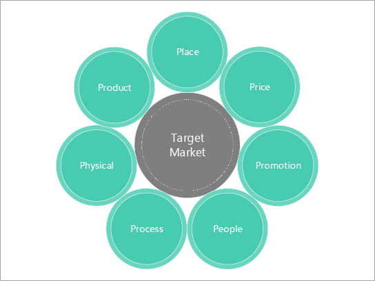 Basic diagram template for a marketing mix