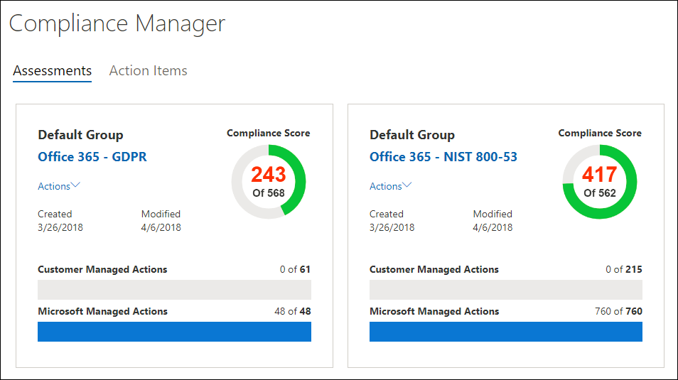 Compliance Manager Dashboard - Total Compliance Score