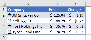 Column A contains company names and icons, Column B contains Price values, and Column C contains Change values