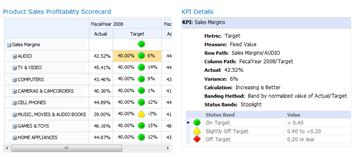 A KPI Details report provides additional information about values in a PerformancePoint scorecard
