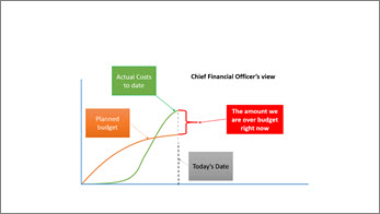 CFO view showing high level information