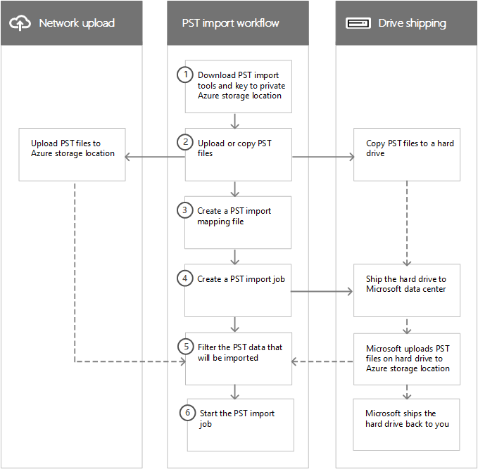 Workflow of PST import process