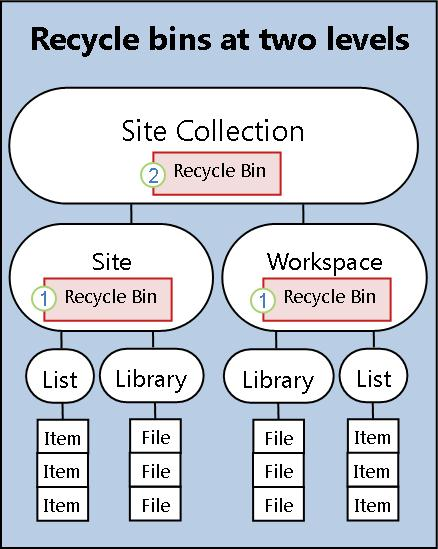 SharePoint structure showing locations of Recycle Bins