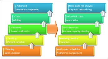 Basic and advanced areas of a project management system