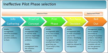 Ineffective pilot phase selection