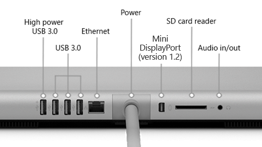 The back of the Surface Studio (1st Gen), which shows a high power USB 3.0 port, 3 USB 3.0 ports, power source, Mini DisplayPort (version 1.2), SD card reader, and audio in/out port.