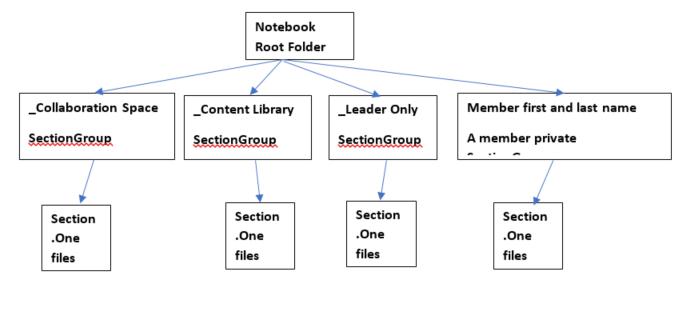 staff notebook