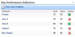 key performance indicators web part