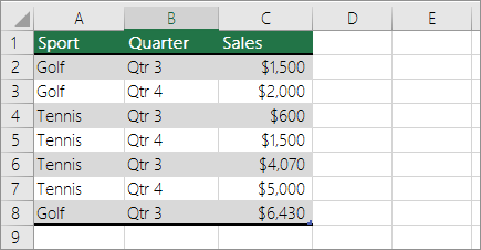 Sample data for PivotTable