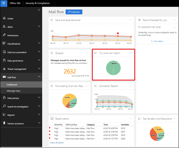 TLS Overview report in the mail flow dashboard in the Office 365 Security & Compliance Center