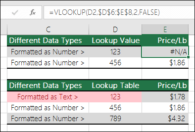 Incorrect value types.  Example shows a VLOOKUP formula returning a #N/A error because the lookup item is formatted as a number, but the lookup table is formatted as text.