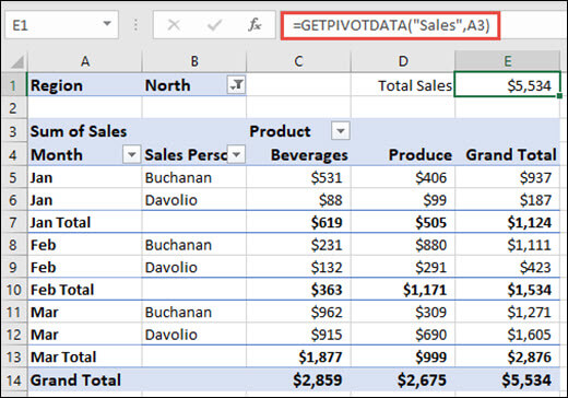 Example of using the GETPIVOTDATA function to return data from a PivotTable.