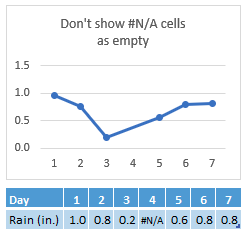 #N/A in Day 4's cell, chart showing a connection across Day 4