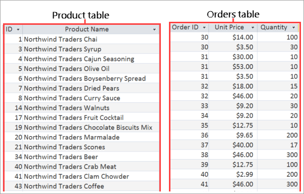Screenshot of Product and Orders tables