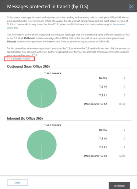 The Messages protected in transit (by TLS) flyout in the Office 365 Security & Compliance Center