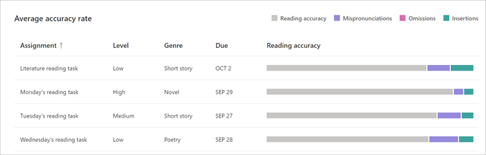 bar graphs accompany the titles of the assignments